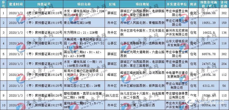 年终总结丨2020年枣庄五区批准115张预售许可证 约302.5万方