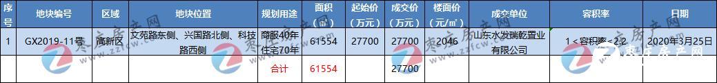 年终总结丨2020年土拍吸金近150亿!枣庄五区共成交54宗商住类用地