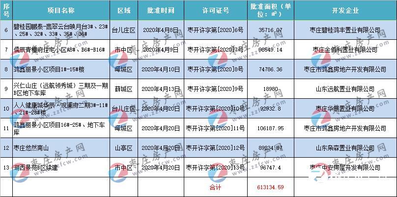 年终总结丨2020年枣庄房地产开发许可公告汇总