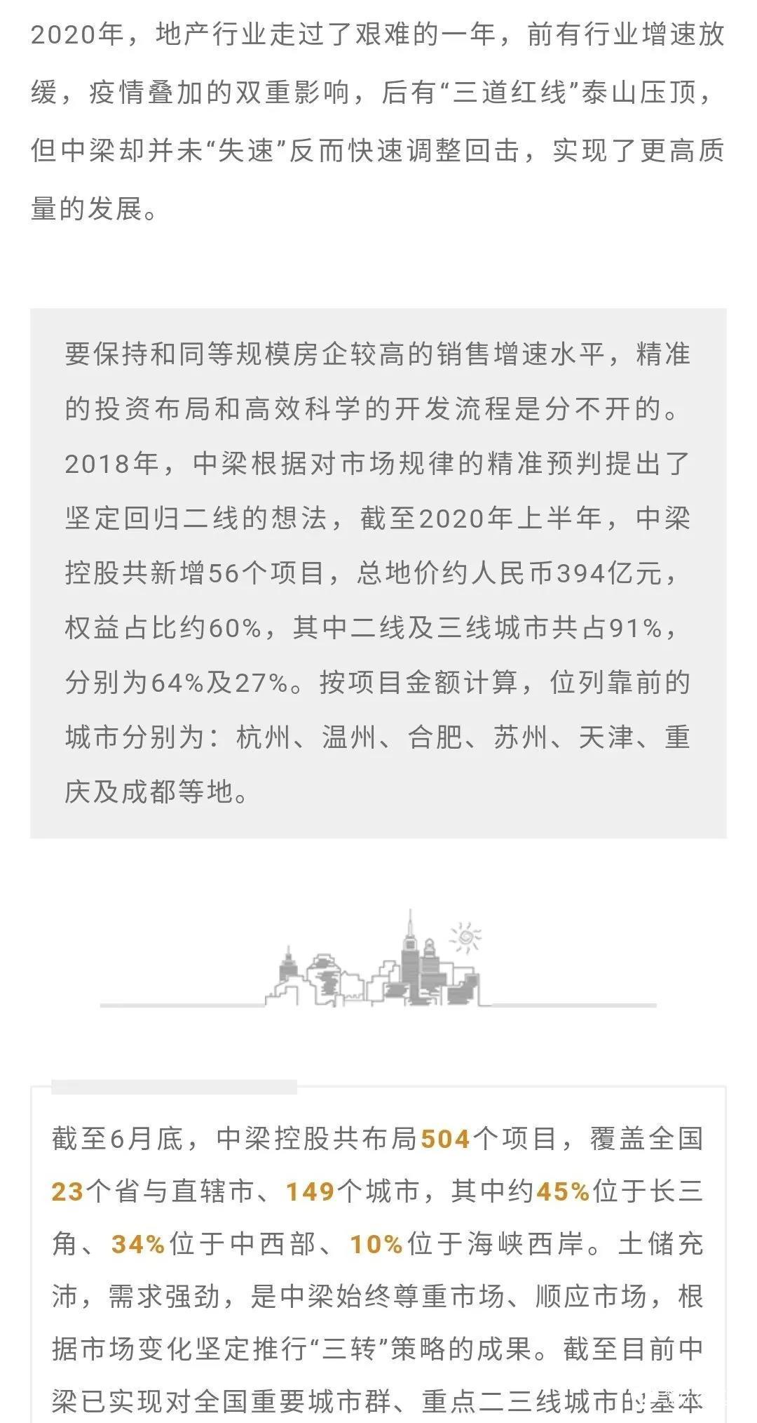 奔向2021   中梁控股业绩稳居行业20强