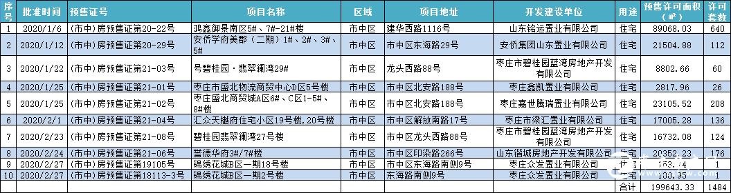 2021年枣庄五区1-2月商品房预售证、房地产开发许可证、土拍市场汇总